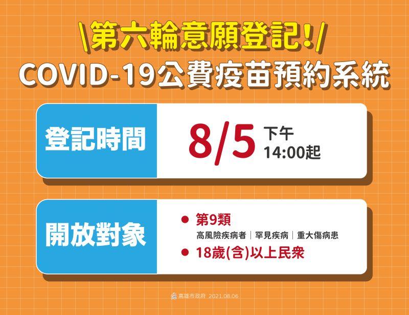 ▲疫苗第六輪意願接種自8月5日下午2點開始。(圖/高市府提供)