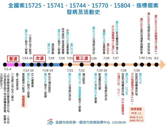 ▲案15725、15741、15744、15770到15804及指標個案群聚案活動史。(圖/高市府提供)