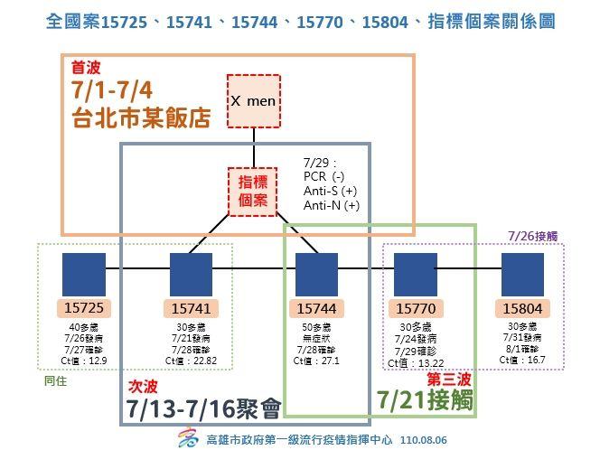 ▲案15725、15741、15744、15770到15804及指標個案群聚案關係圖。(圖/高市府提供)