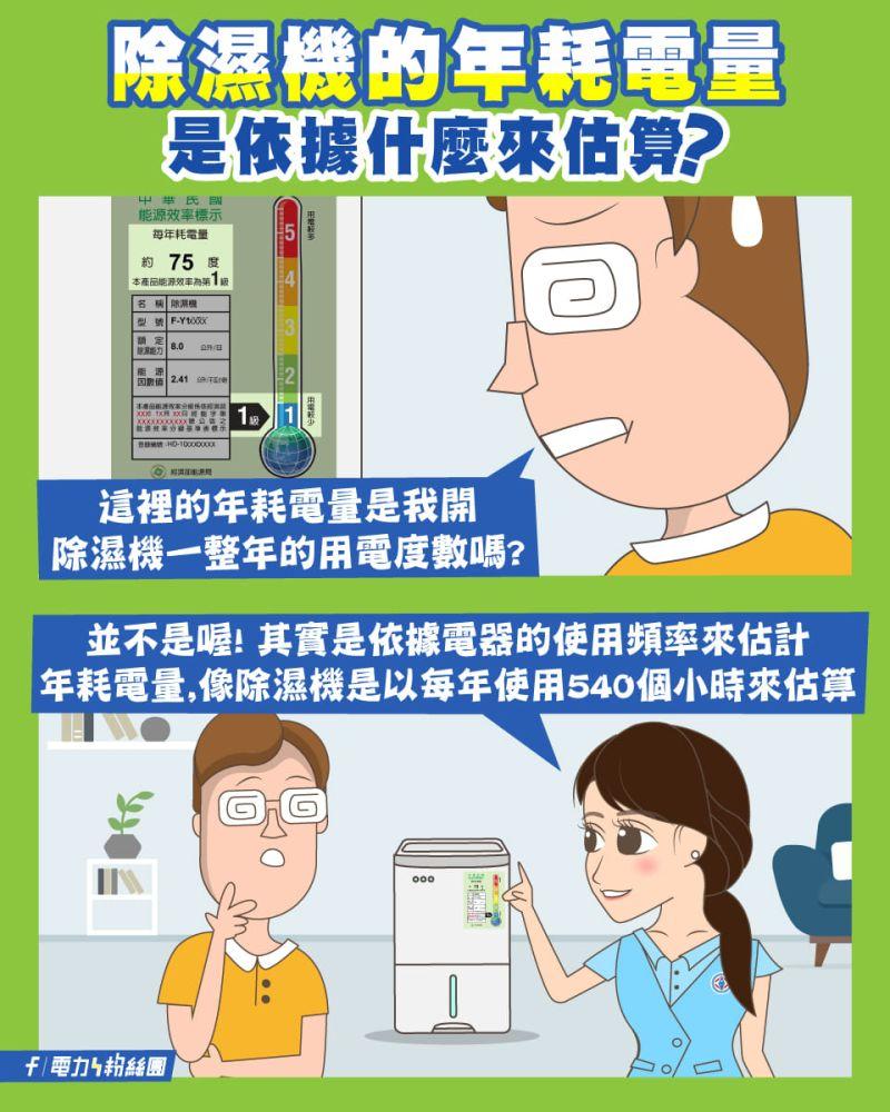 ▲台電公布除濕機耗電度數算法。(圖/翻攝電力粉絲團臉書粉專)