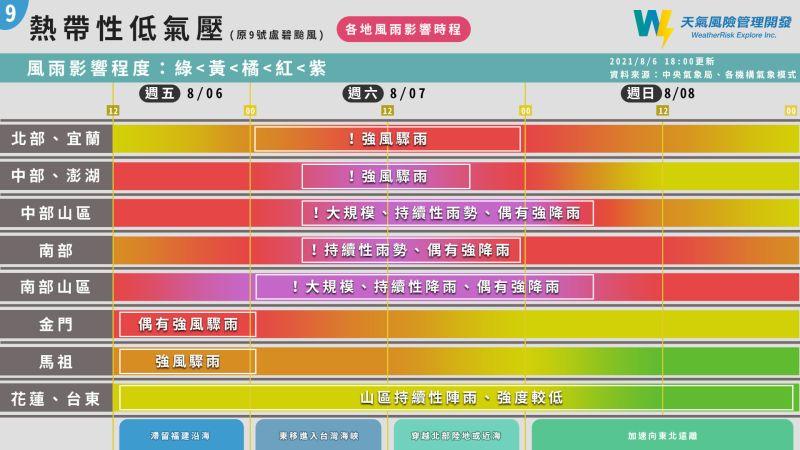 ▲盧碧颱風減弱為熱帶低氣壓,但仍會台灣帶來豪大雨。氣象粉專「天氣風險」用一張圖提醒民眾各地週末風雨時程。(圖/翻攝自《天氣風險》臉書)