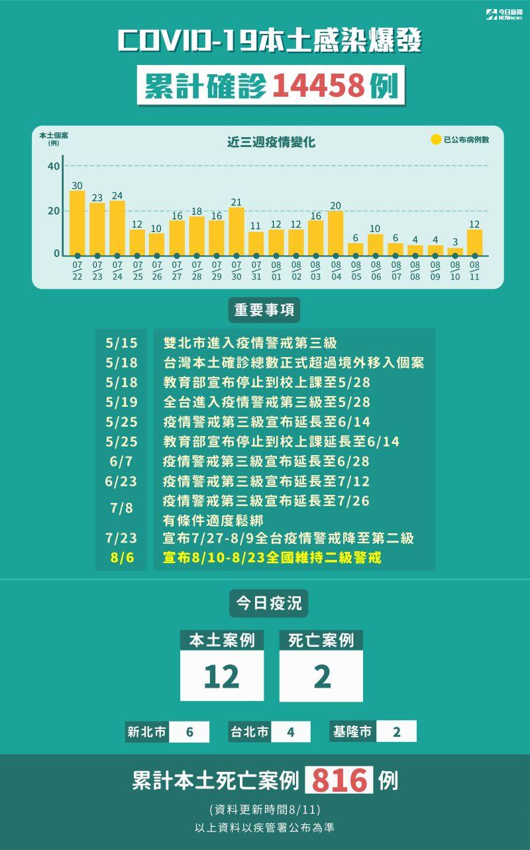 ▲8月11日全台本土個案新增12例。(圖/NOWnews製表)