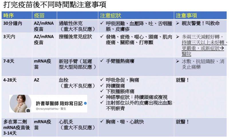▲許書華製作接種疫苗後不同時間點注意事項。(圖/許書華醫師