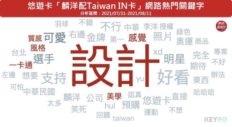 ▲悠遊卡「麟洋配Taiwan