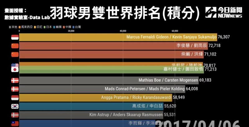 ▲2017年4月6日,李洋與李哲輝率先打到世界第11名。(圖/數據實驗室-Data Lab 授權)