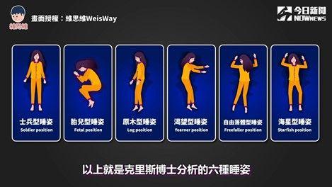 ▲克里斯·伊茲科夫斯基博士,分析出的6種睡姿以及性格。(圖/維思維WeisWay 授權)