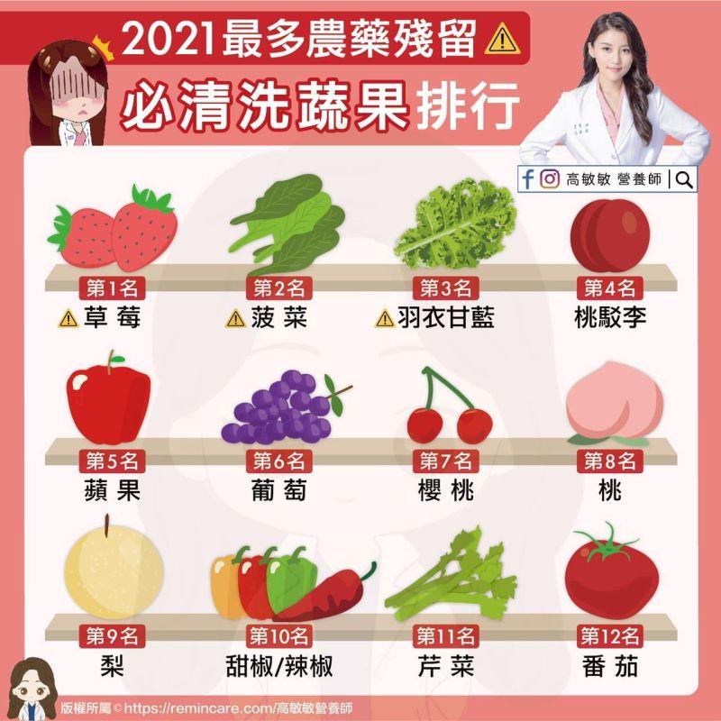 ▲營養師高敏敏分享「最多農藥殘留」必清洗蔬果排行。(圖/高敏敏營養師