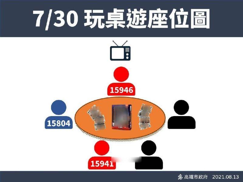 ▲高雄新增個案15941、15946,是和15804在家中一起吃飯、玩桌遊確診。(圖/高雄市政府提供)