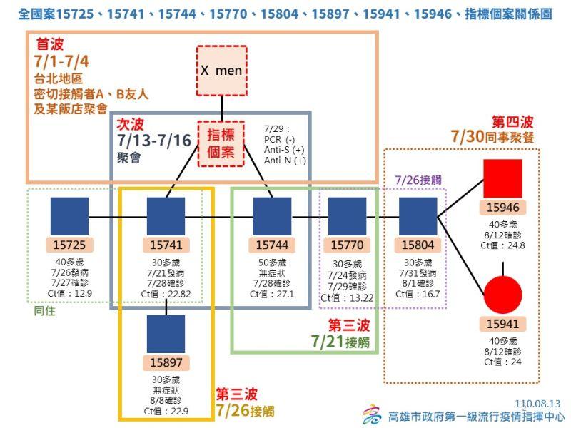 ▲XMEN群聚8名感染者與指標個案的關係圖。(圖/高雄市政府提供)