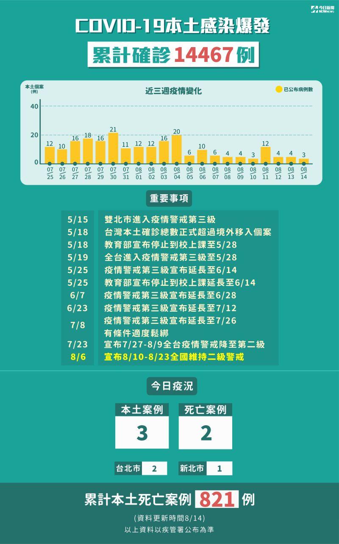 ▲8月14日新增3例本土確診個案。(圖/NOWnews今日新聞製表)