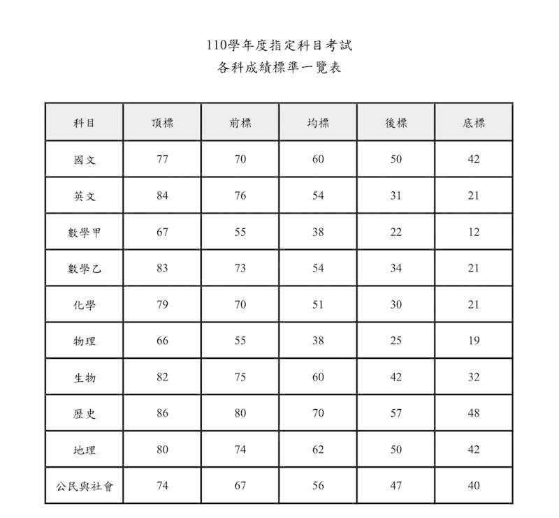 ▲110學年第學測5標。(圖/大考中心提供)