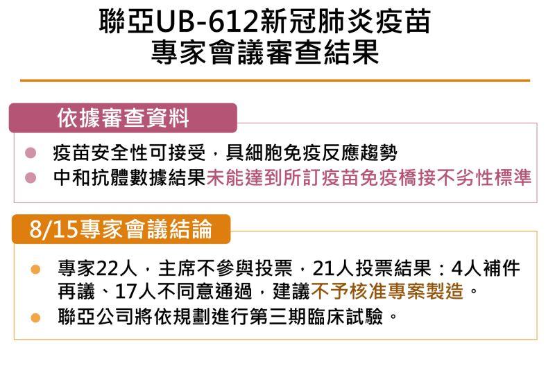 ▲聯亞UB-612新冠肺炎疫苗專家會議審查結果。(圖/指揮中心提供)