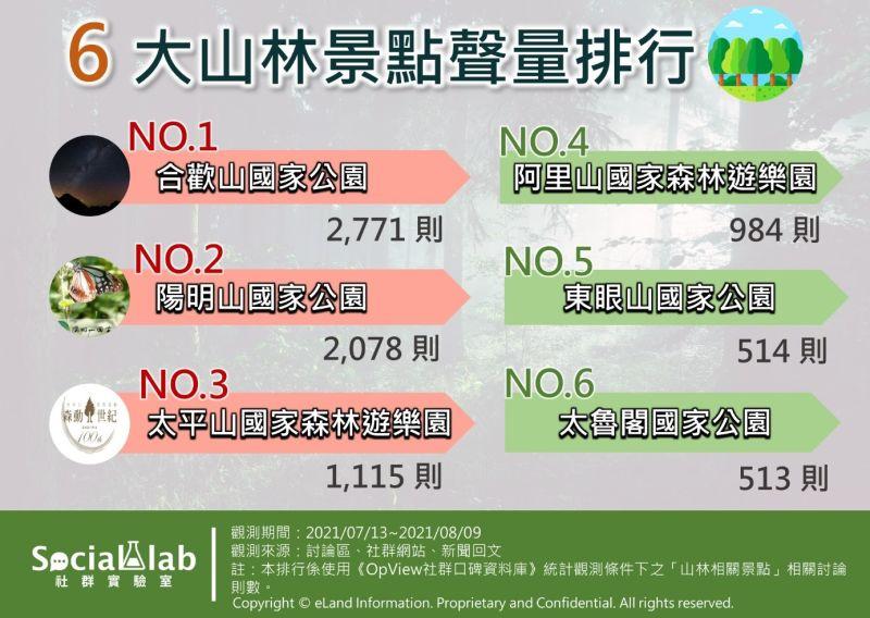 ▲台灣「合歡山」討論度聲量奪冠。(圖/《Social