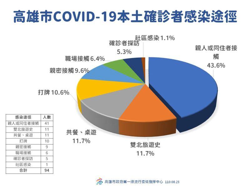 ▲高雄市COVID-19確診者感染途徑圓餅圖。(圖/高雄市政府提供)