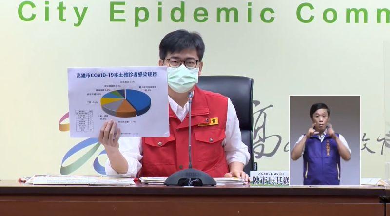 ▲高雄市長陳其邁說,高雄94例的本土確診個案中,還是以同住家人接觸感染為最大宗。(圖/高雄市政府提供)