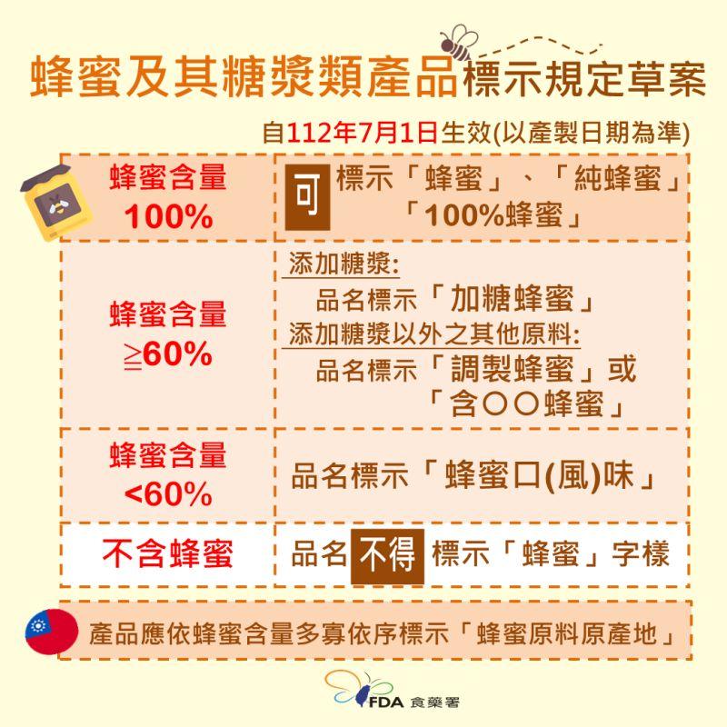 ▲食藥署預告,未來除非是100%純蜂蜜產品才能標示為「蜂蜜」,否則僅能標示為「調製蜂蜜」或「加糖蜂蜜」。(圖/食藥署提供)
