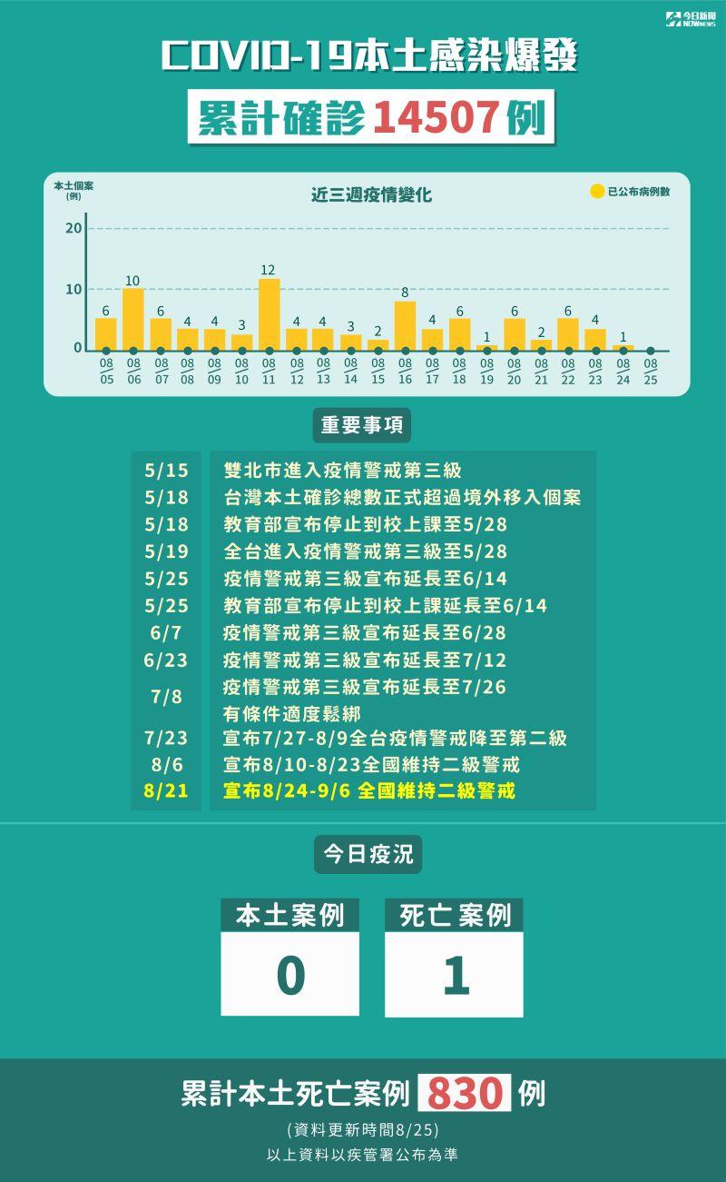▲8月25日本土確診+0,另外有1例死亡個案。(圖/NOWnews製表)