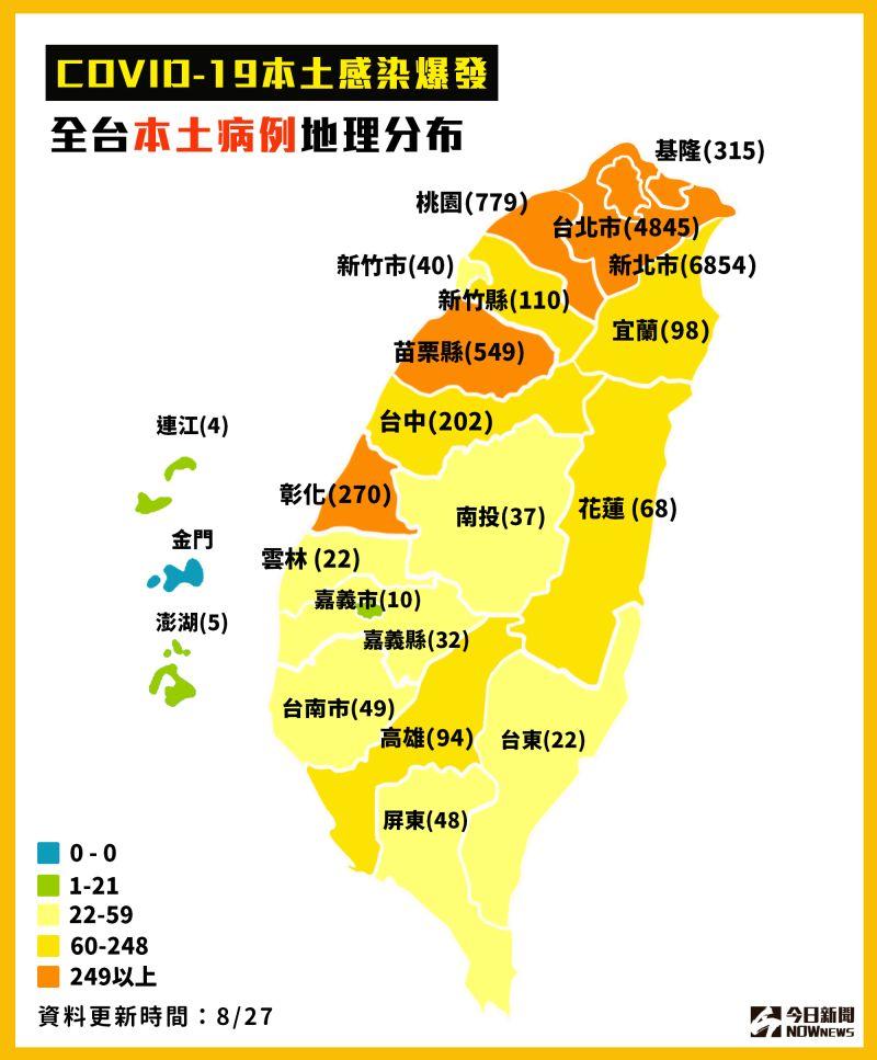 ▲8月27日全台確診分佈圖,今天本土個案再度+0。(圖/NOWnews製表)