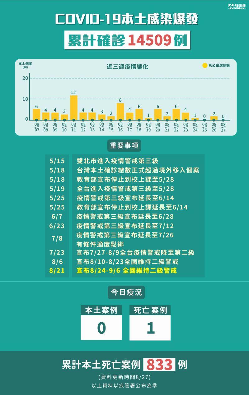 ▲8月27日本土個案再度迎來「零確診」,不過新增1名死亡個案。(圖/NOWnews製表)
