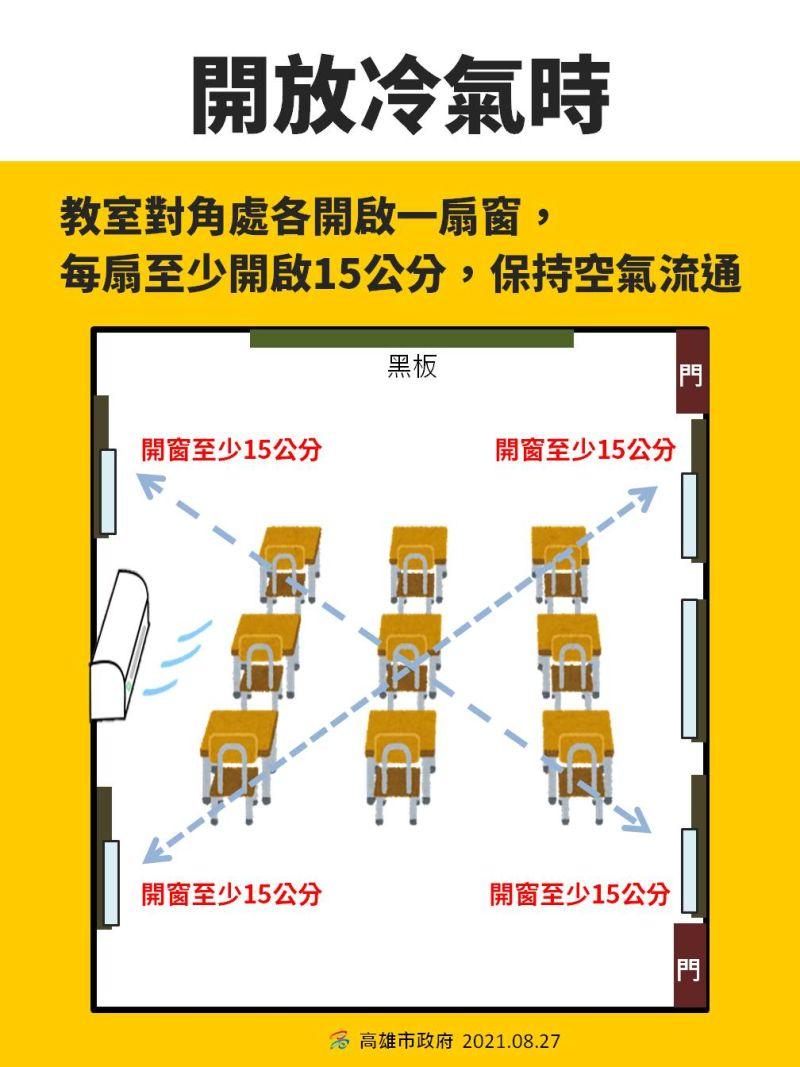 ▲高雄市立大同醫院洪仁宇院長也表示,教室開放冷氣時窗戶對角線4個點都必須要開窗至少15公分。(圖/高雄市政府提供)