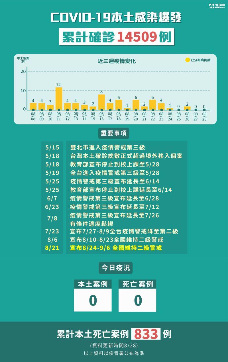 ▲中央流行疫情指揮中心公布截至8月28日最新疫報,圖新冠肺炎本土感染爆發,累計確診14509例。(圖/NOWnews製表)