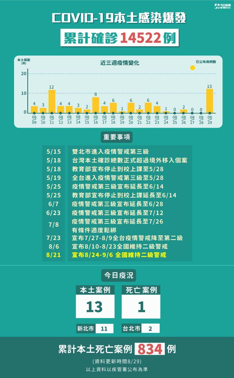 ▲我國至今(29)已有14522例確診。(圖/NOWnews製表)