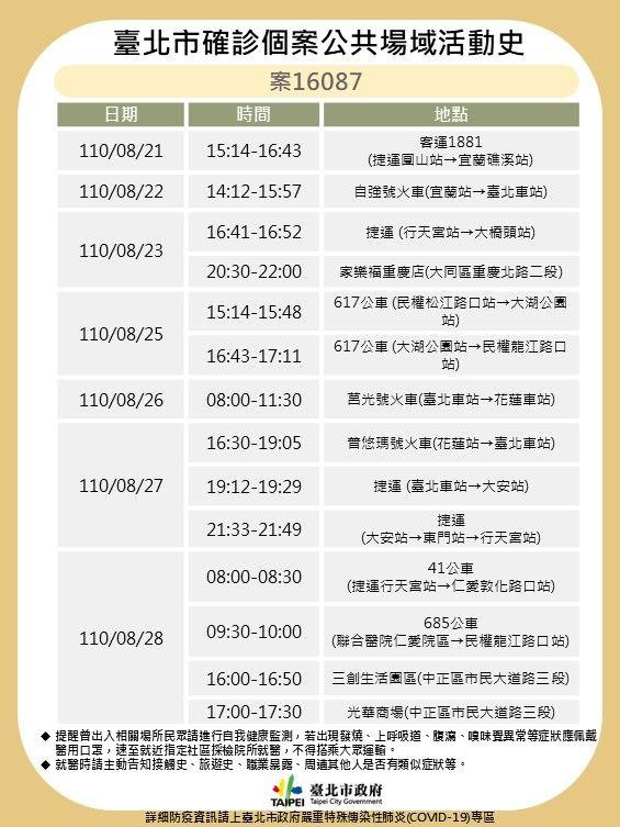 ▲台北市政府衛生局30日公布案16078確診者相關足跡。(圖/台北市政府提供)