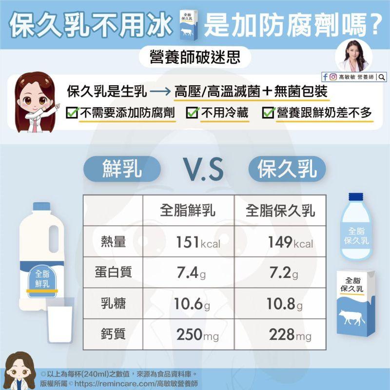 ▲高敏敏表示,鮮乳和北久乳的來源是一樣的,兩者皆是100%生乳。(圖/翻攝自高敏敏臉書)
