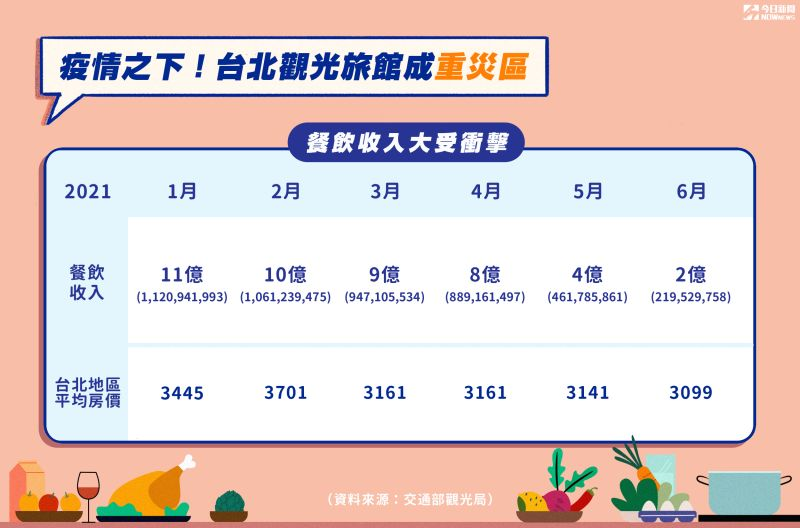 ▲受到疫情衝擊,台北市的觀光旅館餐飲收入急劇縮減。(圖/NOWnews美編製表)