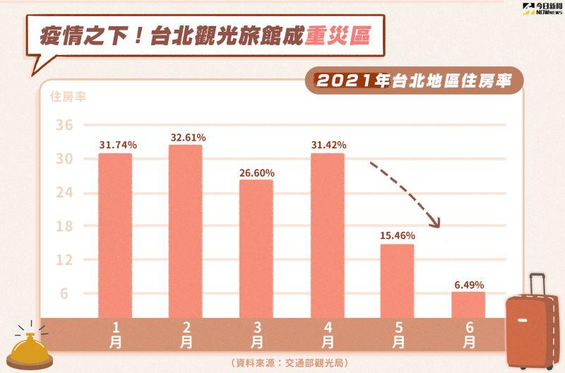 ▲受到疫情衝擊,台北市的觀光旅館住宿率下滑。(圖/NOWnews美編製表)