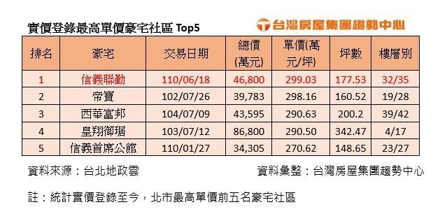 ▲實價登錄最高單價豪宅社區Top5。(表/台灣房屋彙整)