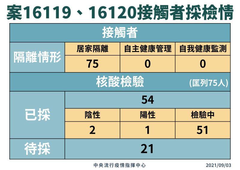 ▲指揮中心說明2名國籍航空機師確診案16119及案1612的接觸者採檢情況。(圖/指揮中心提供)
