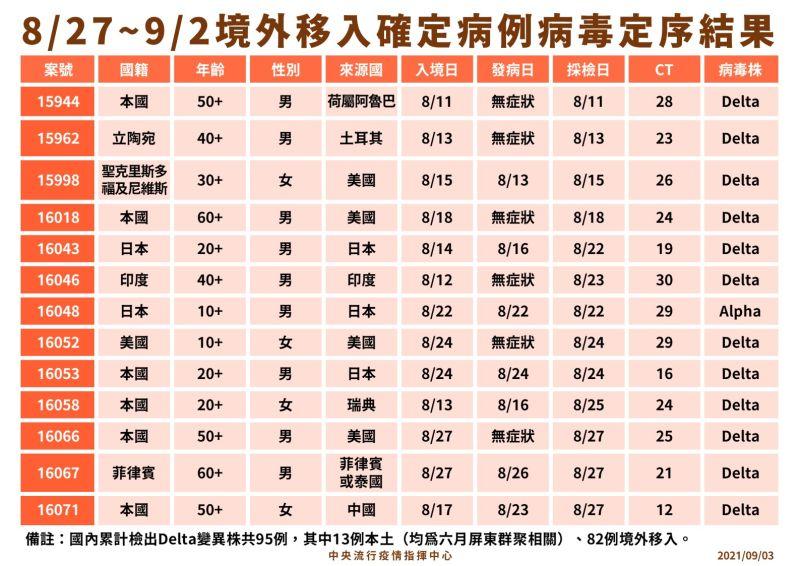 ▲指揮中心公布8月27日至9月2日境外移入確定病例病毒定序結果。(圖/指揮中心提供)