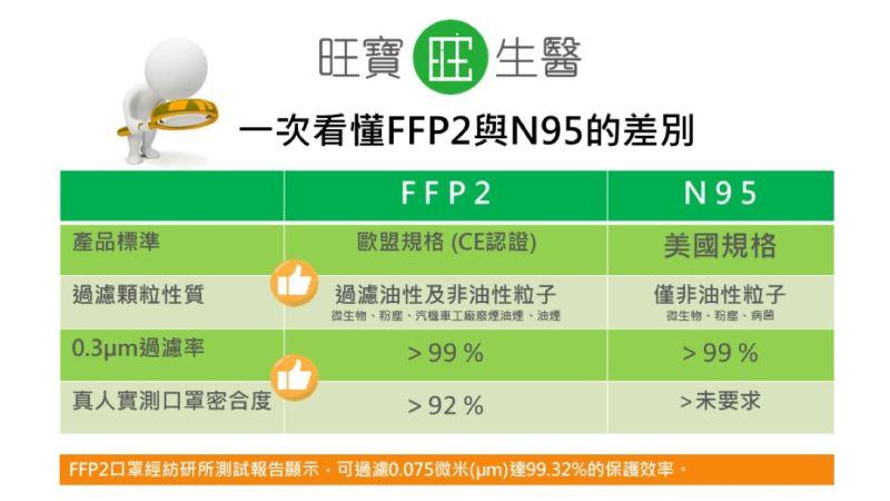 ▲高防護立體口罩FFP2與N95口罩之差別。(圖/旺寶生醫提供)