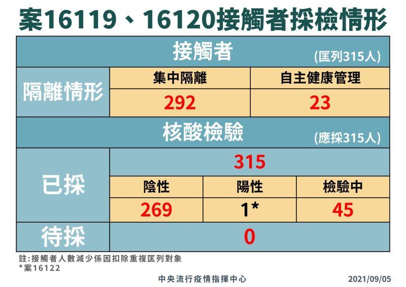 ▲確診長榮機師案16119與16120的接觸者採檢情形。(圖/指揮中心)