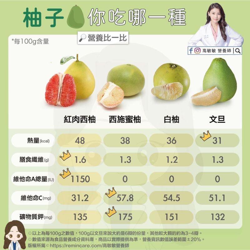 ▲營養師高敏敏分享「4款柚子」的營養價值。(圖/高敏敏營養師