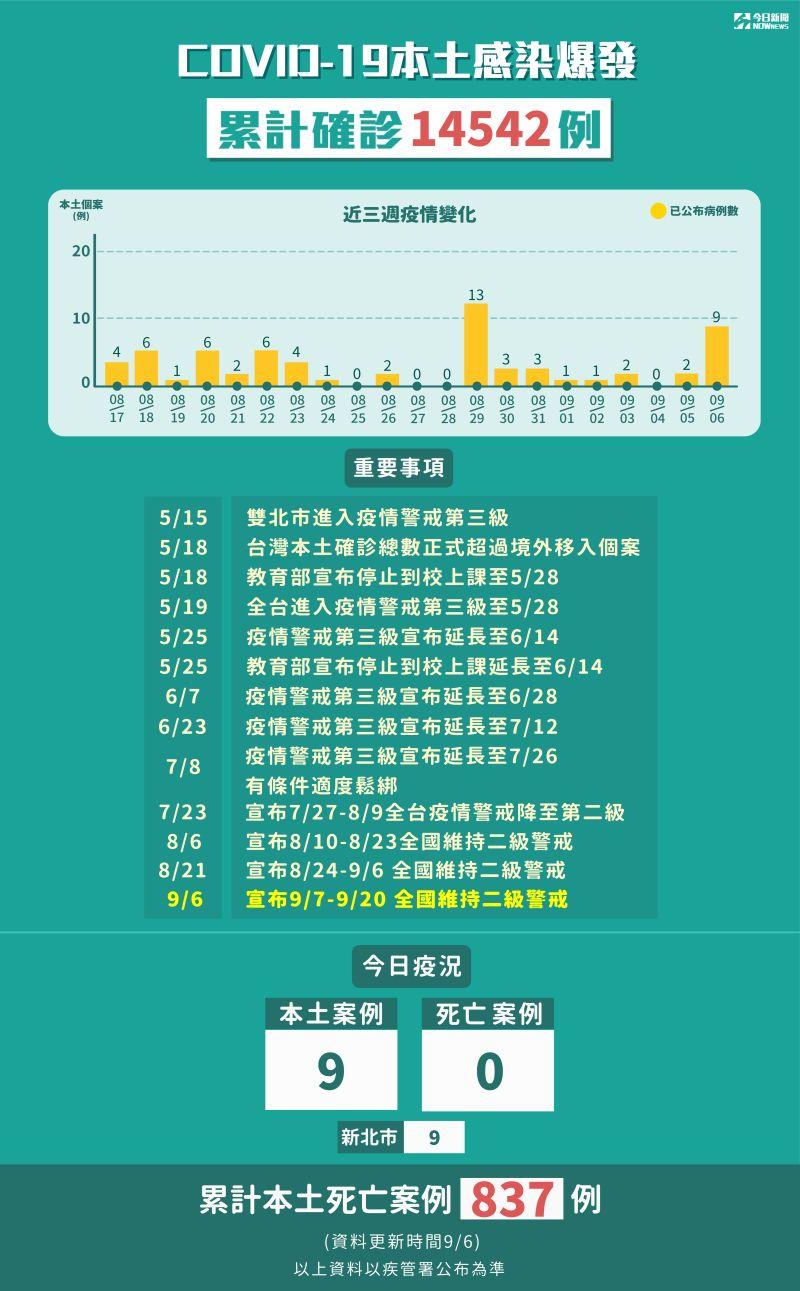 ▲中央流行疫情指揮中心說明新冠肺炎本土感染,累計確診14542例。(圖/NOWnews今日新聞製表)