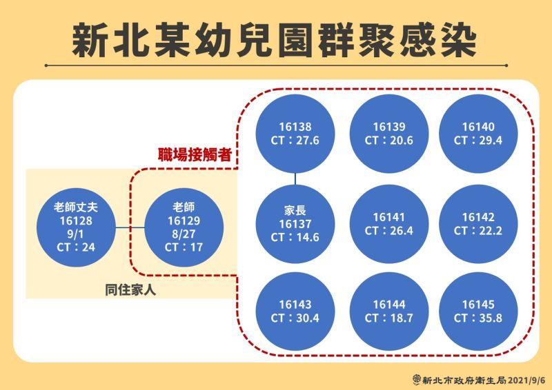 ▲板橋幼兒園群聚感染案關係圖。(圖/新北市政府提供)