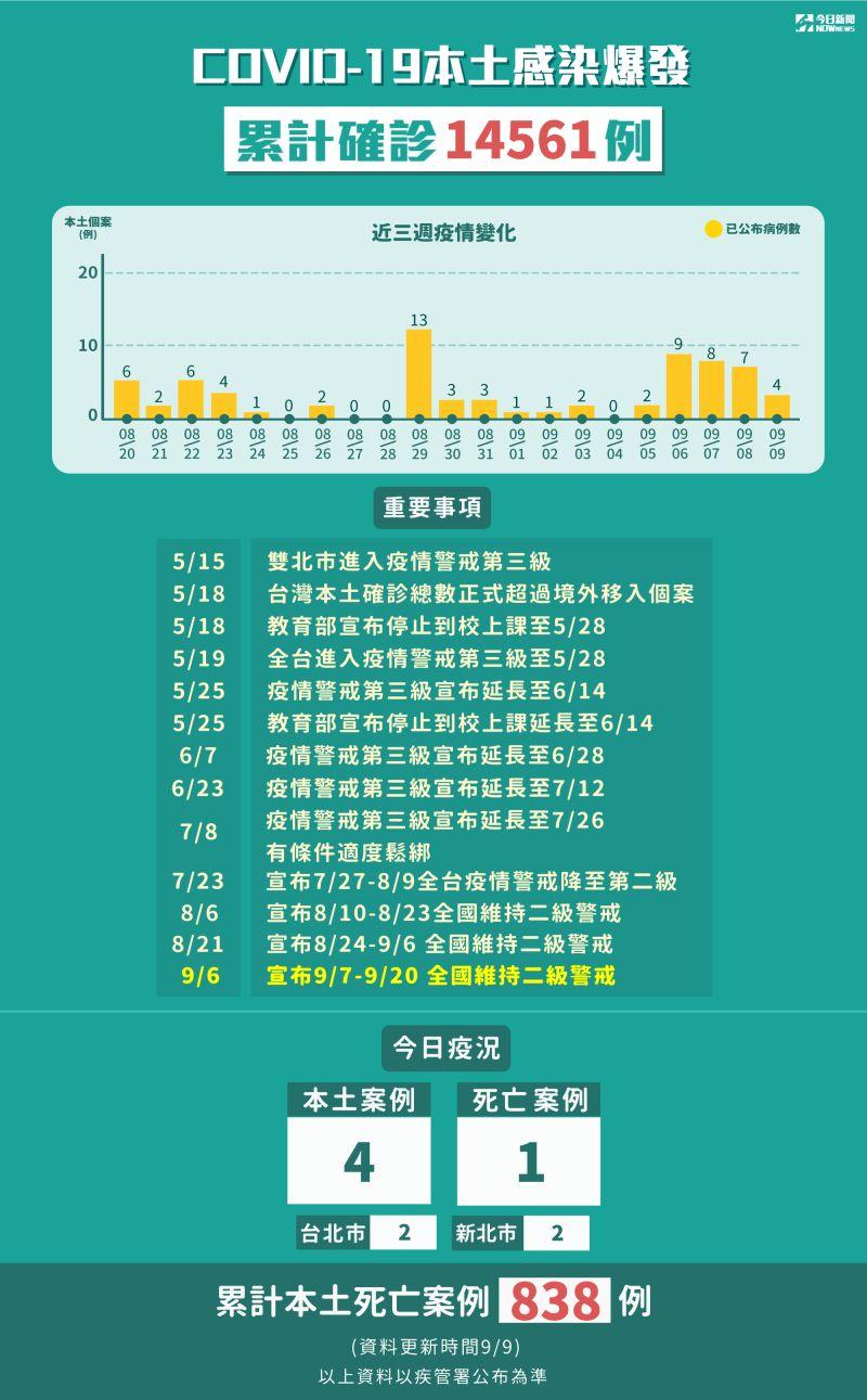 ▲中央流行疫情指揮中心說明新冠肺炎本土感染爆發,累計確診14561例。(圖/NOWnews製表)