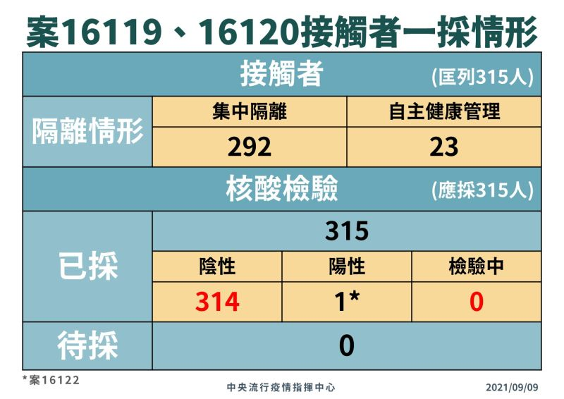 ▲指揮中心說明案16119及16120接觸者一採情形。(圖/指揮中心提供)