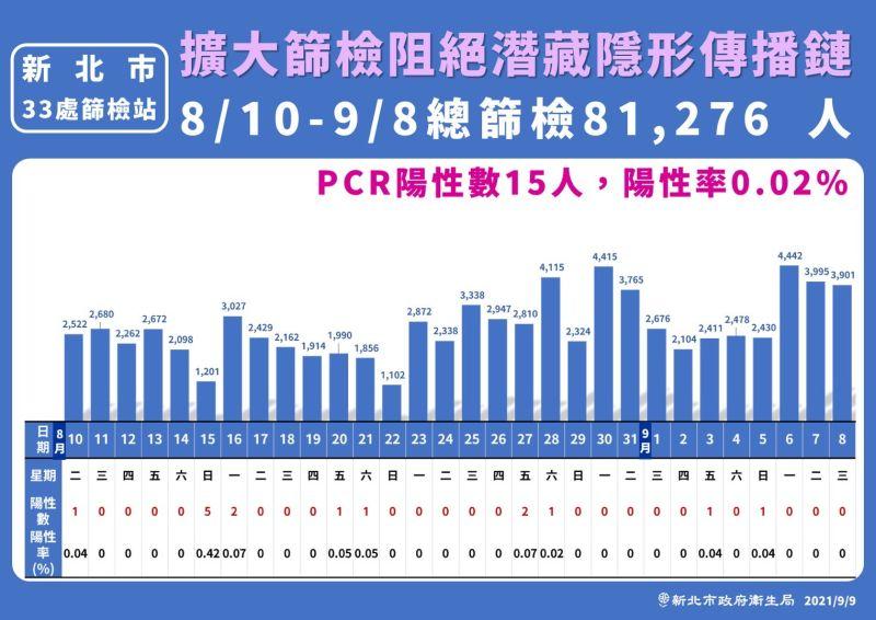 ▲北市長侯友宜今(9)日表示,這3天篩檢站的量達12338人,但沒有篩到陽性的個案。(圖/新北市政府衛生局提供)