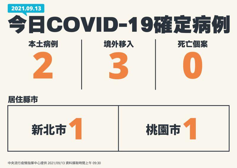 ▲中央流行疫情指揮中心今(13)日公布國內新增5例COVID-19確定病例,分別為2例本土及3例境外移入;另確診個案中無新增死亡。(圖/指揮中心提供)