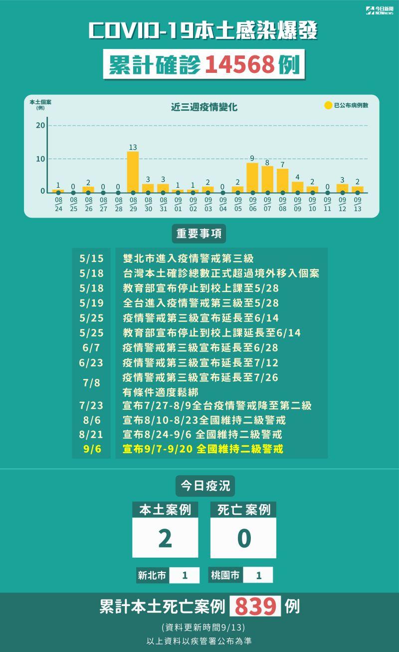 ▲中央流行疫情指揮中心今(13)日新增2例本土病例,累計5月15日至今本土確診14568例。(圖/NOWnews製表)