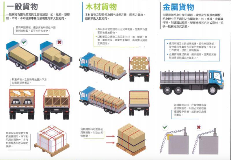 ▲交通部車輛安全裝載貨物指引宣導。(圖/交通部)