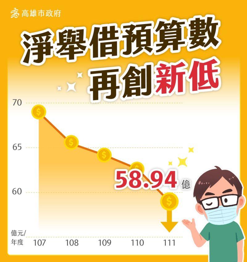 ▲高雄市政府今天公布111年預算規模,僅舉借58.94億創歷年新低。(圖/高市府提供)