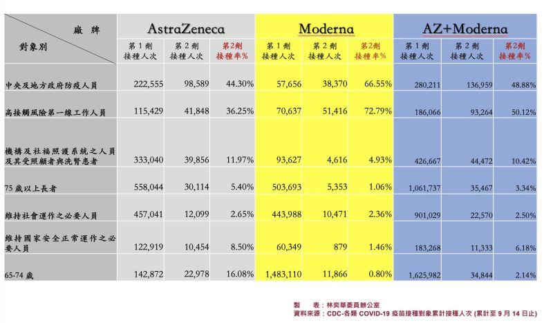 ▲中央及地方政府防疫人員莫德納第二劑接種率為66.55%,75歲以上長者則是1.06%,65到74歲長者僅0.8%。(圖/林奕華辦公室提供)