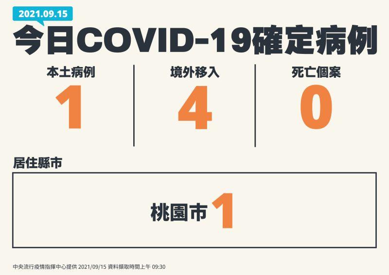 ▲9月15日新增1名本土個案。(圖/指揮中心提供)