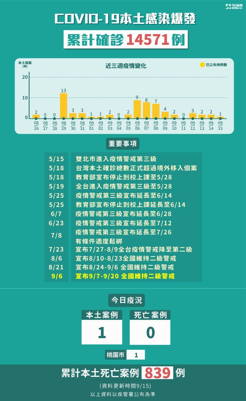 ▲9月15日新增1例本土個案。(圖/NOWnews製表)