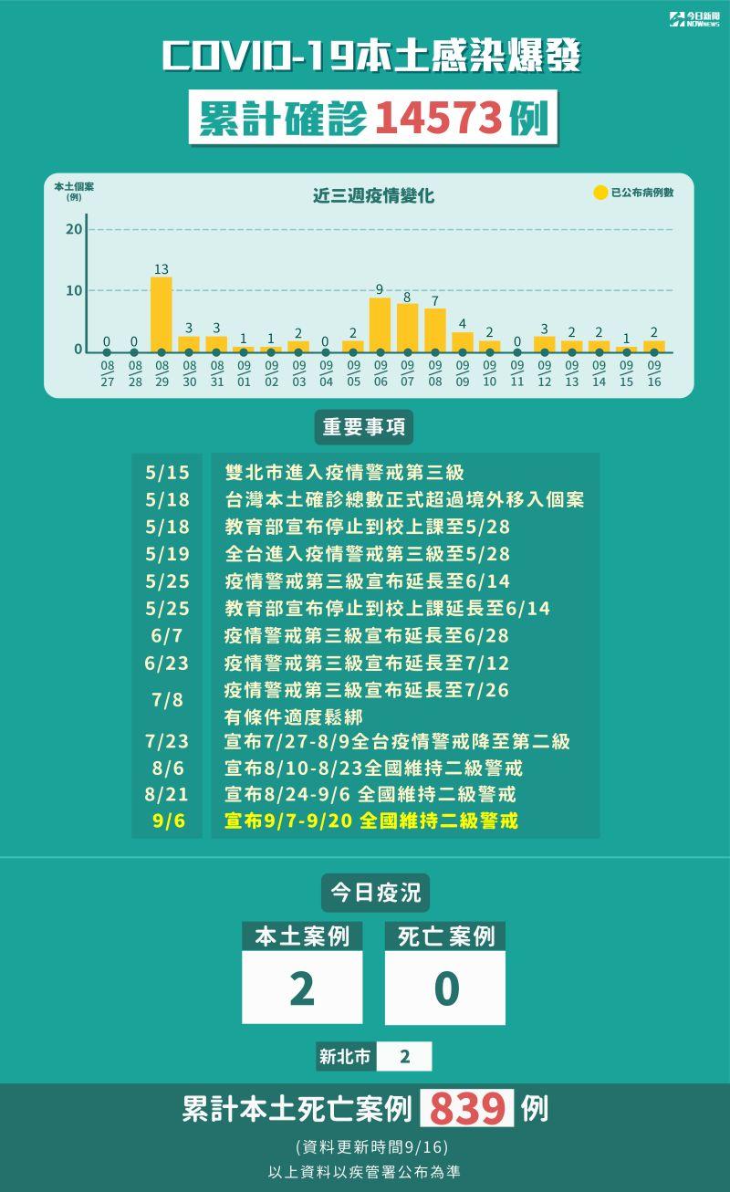 ▲截至今(16)日全台共累計14573人確診。(圖/NOWnews製表)