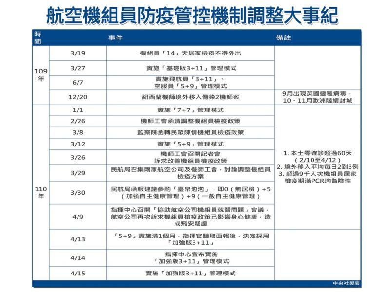▲機組員防疫管控機制調整歷程。(中央社製圖)